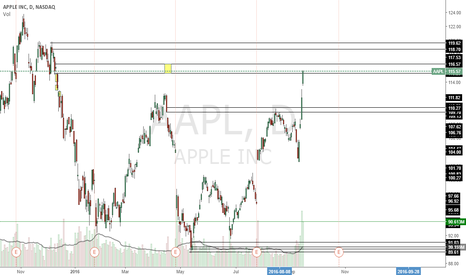 AAPL: excellent short on this stock