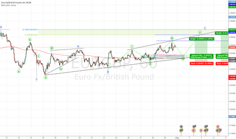 EURGBP: waiting for wave 5 of wave c