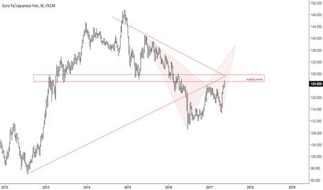 EURJPY: Euro yen polarity zone, possible supply