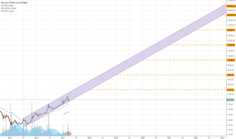 BTCUSD: weekly bitcoin channel to 2023