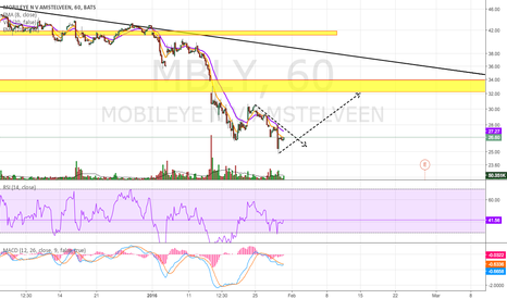 MBLY: Positive Divergence