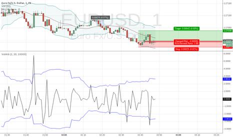 EURUSD: High frequency FX Scalping based on Volatility Arbitrage