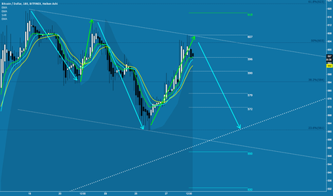 BTCUSD: Bitcoin: Test of the mid term channel bottom