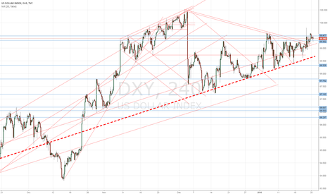 DXY: Over to you, Fed