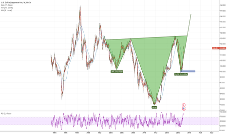 USDJPY: INVERTED HnS