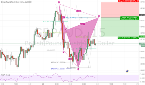 GBPAUD: Bearish Cypher