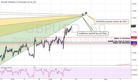 GBPUSD: GBPUSD: Approaching Completion of 2 Bearish Patterns