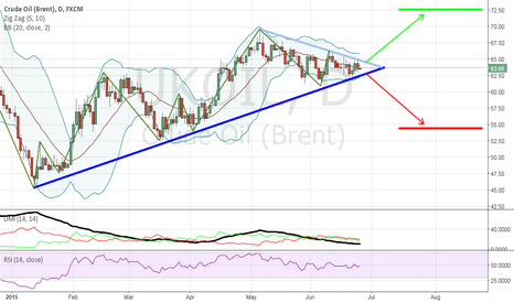 UKOIL: UKOIL - Decisive point coming...