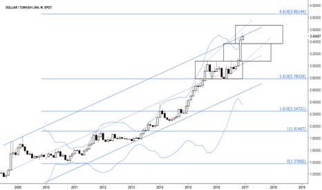 USDTRY: Dollar turkish lira at multi year channel resistance