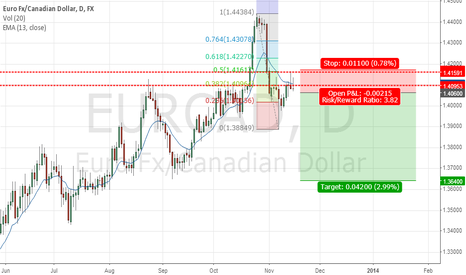 EURCAD: EURCAD Swing Trade Short