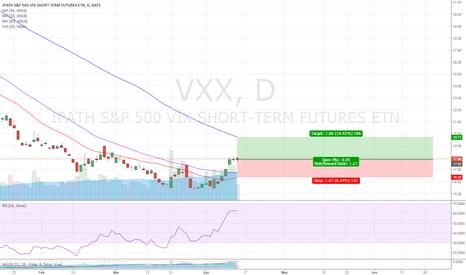 VXX: VXX - VOL reign again?