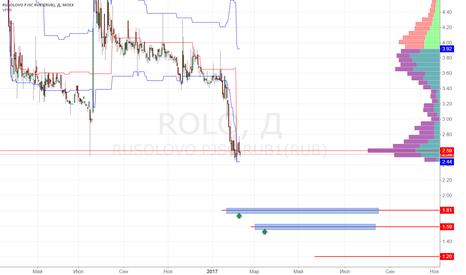 ROLO: Русолово покупка 1.80