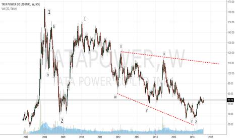 TATAPOWER: Tata Power - Good buy for long term..