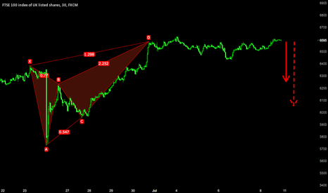 UK100: Short opportunity still floating...