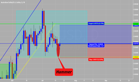 AUDUSD: AUD/USD Hammer pattern