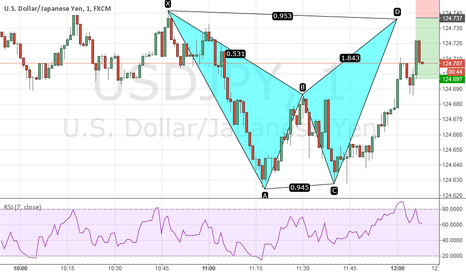 USDJPY: Bearish Bat 1 Minute