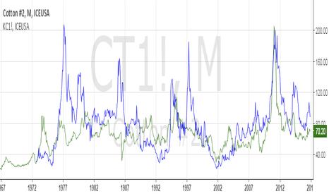CT1!: US Cotton will make a peak....