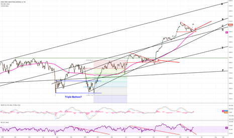 DJI: Dow breaks out of triangle and bounces off 100 day MA