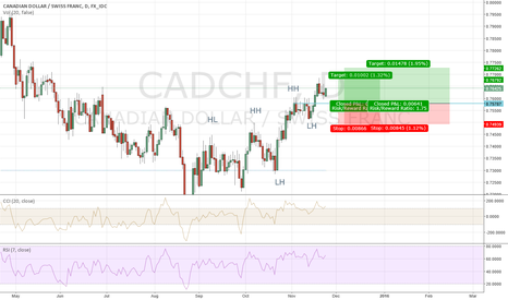 CADCHF: cadchf possible rebounce on a structure