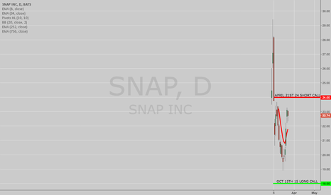 SNAP: TRADE IDEA: A SNAP POOR MAN'S