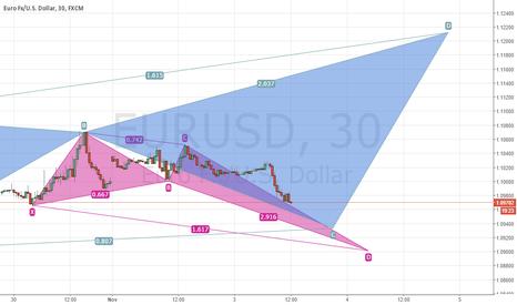 EURUSD: Potential EURUSD Pattern