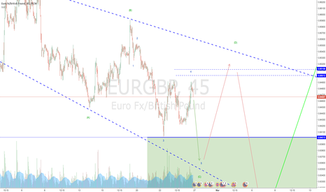 EURGBP: EURGBP:maybe another dip