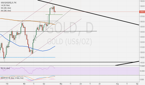 GOLD: Gold- correcting to cool of technical as expected.