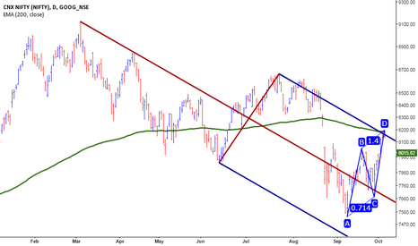 NIFTY: Nifty - At crucial resistance