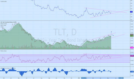 TLT: TLT nice bounce for the past two days