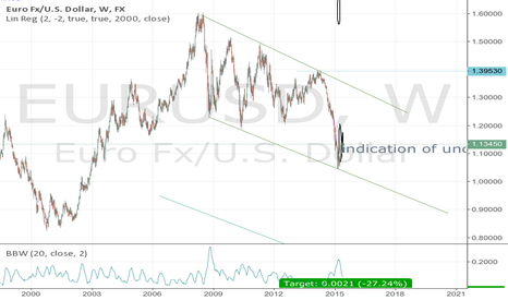 EURUSD: EURUSD long term downtrend