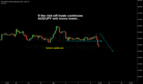 AUDJPY: Risk-off trade with AUD/JPY