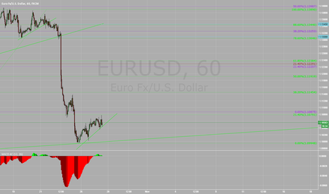 EURUSD: Euro - More downside to come?