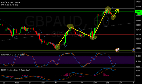 GBPAUD: london breakout out