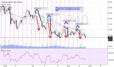USOIL: Oil 4h pattern to short