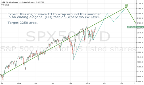 SPX500: Ending Diagnal Watch - Targeting 2250