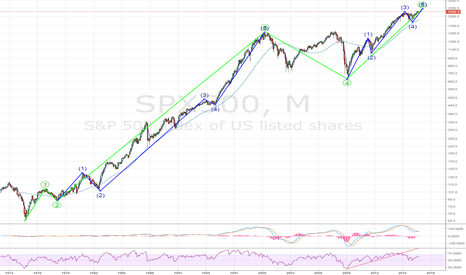 SPX500: S&P- Beware - it looks very toppish - Ready for a 60% downside?