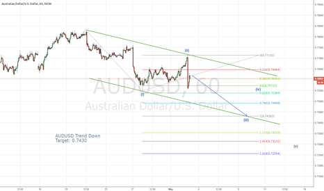 AUDUSD: AUDUSD-Down Trend