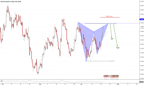 GBPUSD: Will The GBPUSD Roll Over?