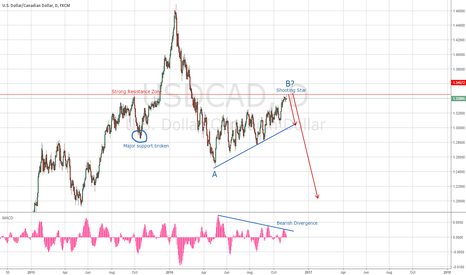 USDCAD: Why USDCAD is about to crush?
