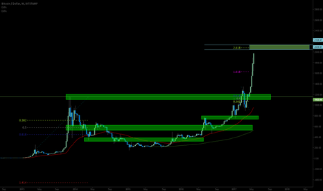 BTCUSD: BTCUSD / Bitcoin - LONG / Bullish