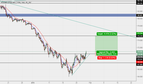 GBPJPY: BULLISH FOR GBPJPY