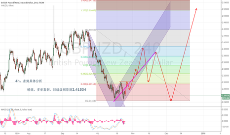 GBPNZD: GBPNZD   4H   FOR DAY