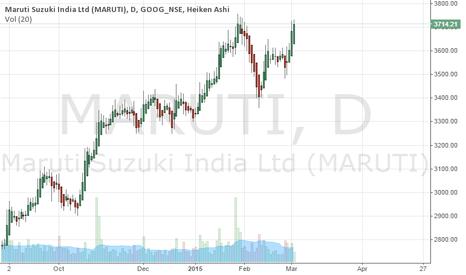 MARUTI: I use Heiken ashi graph to know the trend