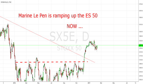 SX5E: Marine Le Pen is ramping up the EuroSTOXX 50