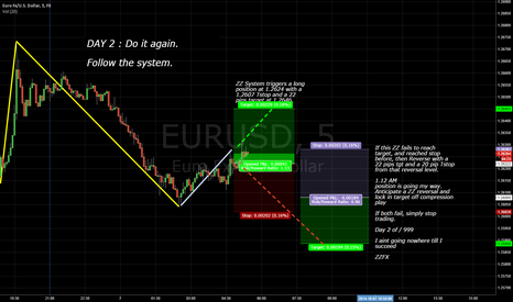 EURUSD: Day 2 : Maybe this one is a stinker? sure I don't mind