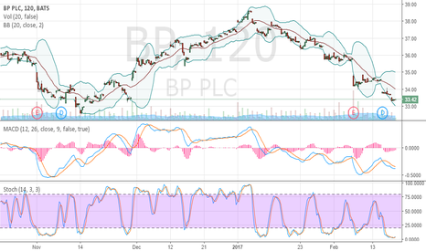 BP: Oversold and crawled