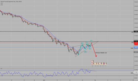 GBPJPY: Falling wedge drawn out with RSI divergence