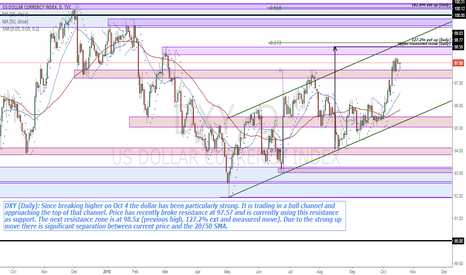 DXY: DXY (Daily) price approaching bull channel high