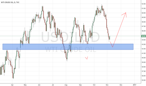 USOIL: USOIL approaching support zone. Look for Bullish Price Action
