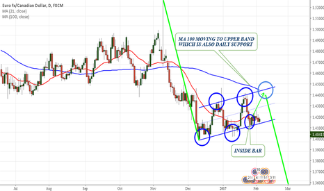 EURCAD: EURCAD Time to get in a Long Position